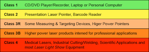 common laser classification applications
