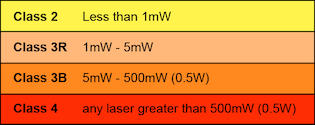 laser product classifications